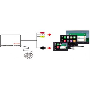 Interface CARPLAY - ANDROID AUTO Universal para HDMI RCA